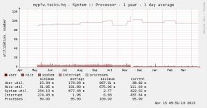 Der CPUGraph von einem Jahr 800MHz
